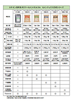 セメンテックスCMSシリーズ <カチオン性SBR系ポリマーセメントモルタル>