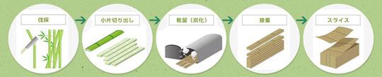 国内唯一の竹突き板製造企業の「竹製集成材」をご紹介!