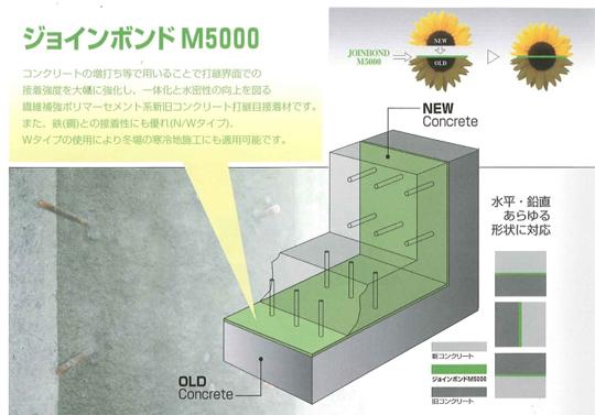 接着強度を大幅強化!新旧コンクリートの一体化を図る接着剤