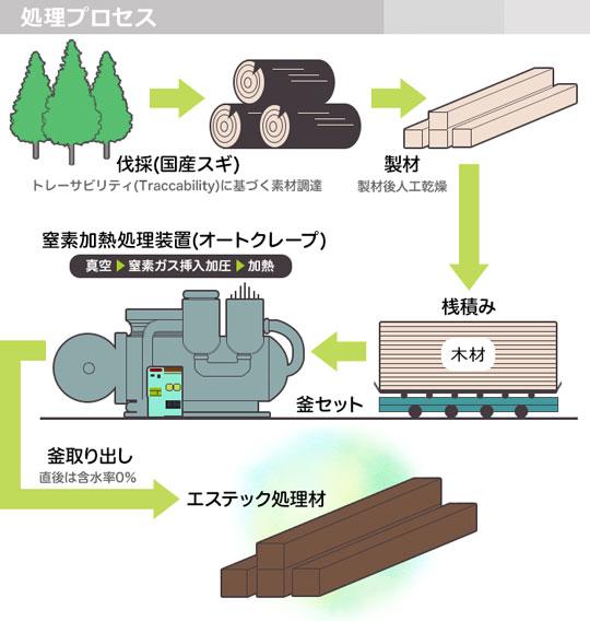 天然無公害木材「エステックウッド」にて新ライフスタイルをご提案。