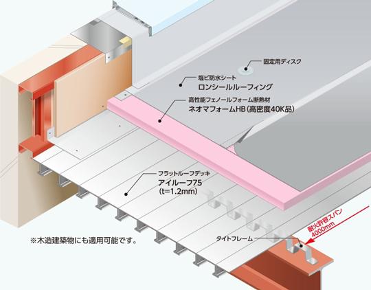 断熱性と信頼性を組み合わせた屋根シート防水システム