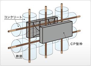 擁壁に求められている高耐震性を実現した「CP型枠擁壁ブロック」