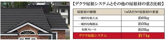粘土瓦の1/9の軽さのデクラ屋根システムに葺き替えませんか? 製品紹介