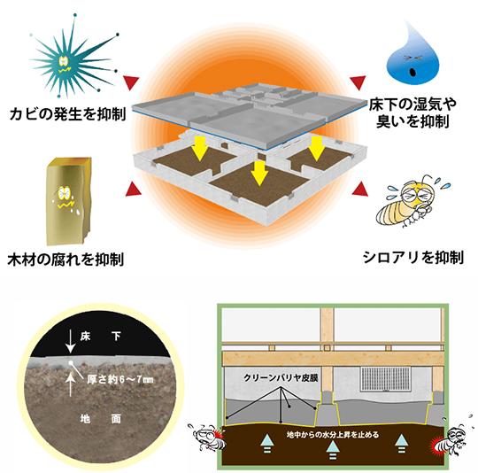 防湿・防蟻のクリーンバリヤ工法 製品紹介