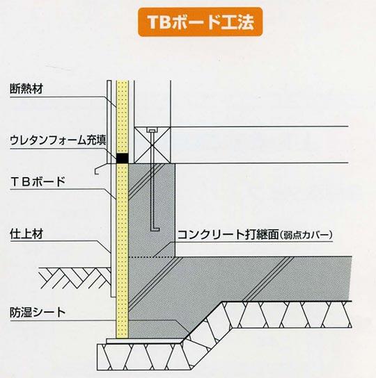 防蟻性能を持つ基礎外断熱工法「TBボード工法」のご紹介! 製品紹介