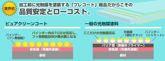 機能性・耐久性に優れた光触媒プレコート「ピュアクリーンコート」 製品紹介