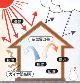 塗るだけで、夏涼しく、冬暖かく!断熱・遮熱セラミック「ガイナ」