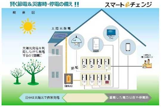 多種電源配電システム『スマートeチェンジ』発売のお知らせ 新製品