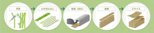 国内唯一の竹突き板製造をはじめノウハウが凝縮された竹資材を製造 製品紹介