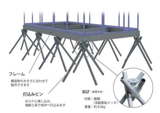 台風にも軟弱地盤にも強い!基礎工法「スパイクフレーム」を展示 展示会