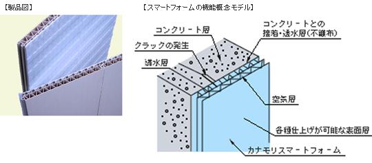 地下室の防水工法を飛躍的に合理化・省力化