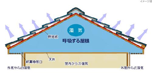 壁用の透湿防水シート「透湿ルーフィング」業界暫定規格値を制定 HPリニューアル