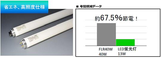 新発売!日本製電源内蔵型161.5lm/wLED蛍光灯 新製品
