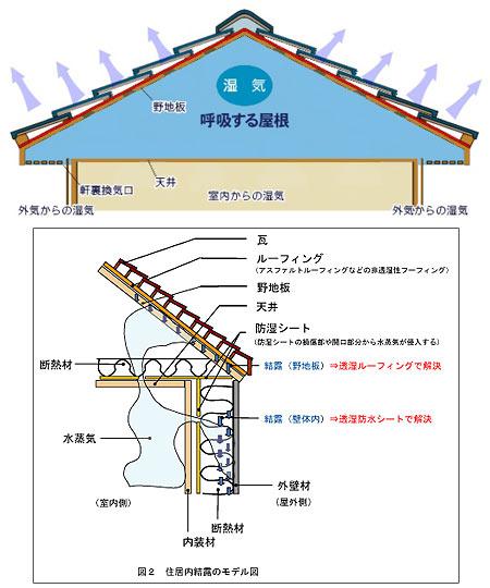 高断熱・高気密の建物だから生じる屋根裏の悩みを一気に解決!!