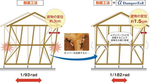 油圧式制震ダンパーで巨大地震後も住める住宅の提供を目指します