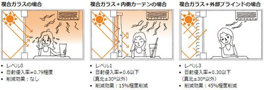 45%~57%の冷房エネルギーを削減する外付けブラインド『ビナブル』 製品紹介