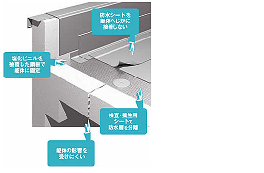 『確かな防水性能を支える信頼の防水シート』