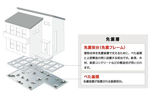 THKの住宅用免震システム