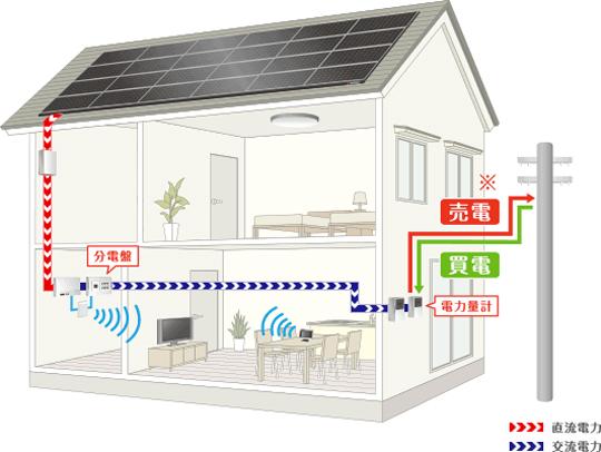 【2M級の積雪にも対応】屋根建材型太陽光モジュール