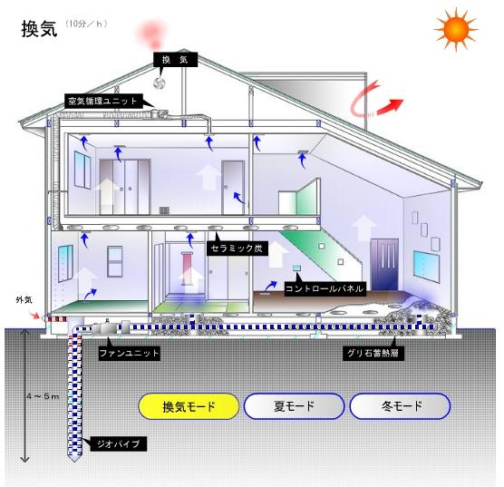 エアコンに頼らない家「ジオパワーシステム」