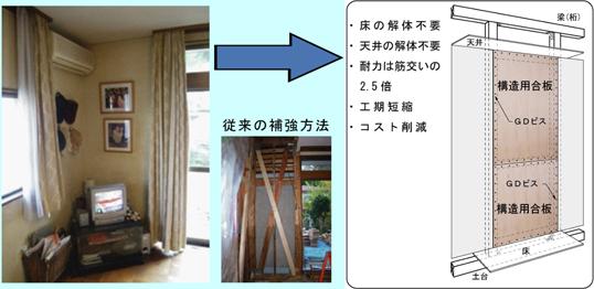 安心の我が家実現のために、地震に自信の「GDウォール」工法