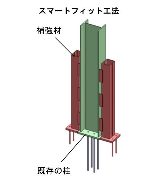 センクシアが工場・倉庫向け 鉄骨造耐震補強事業に参入