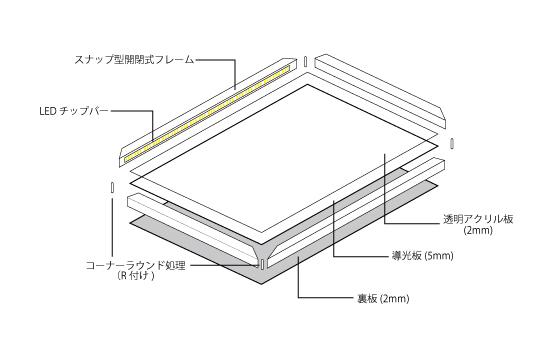 高効率な面発光の光源!導光板方式のLEDパネルのご紹介です。