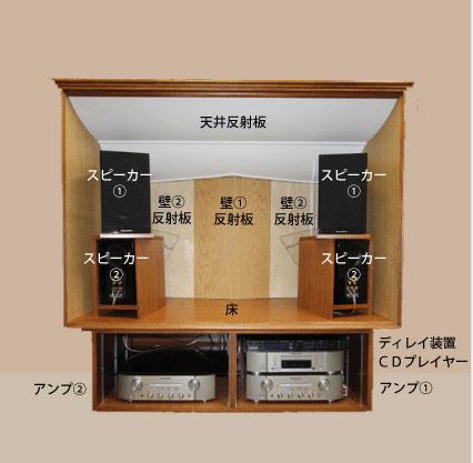 響苑のオススメ製品!「コンサートボックス」のご紹介