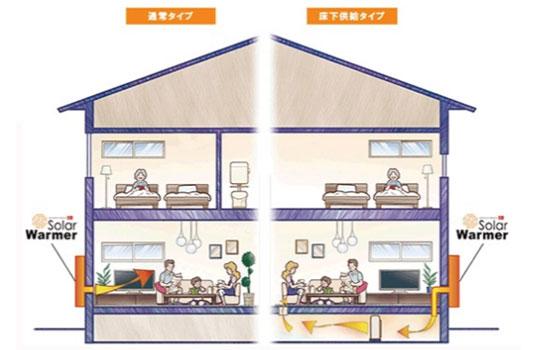 太陽エネルギーだけで「カビ・湿気対策」と「補助暖房」
