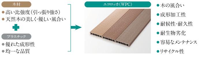 木材・プラスチック再生複合材 <br> エコ・ロッカ/ECOROCA