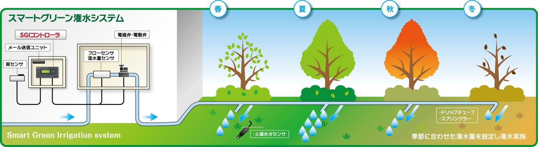 潅水年間コントローラシステム「スマートグリーン潅水システム」