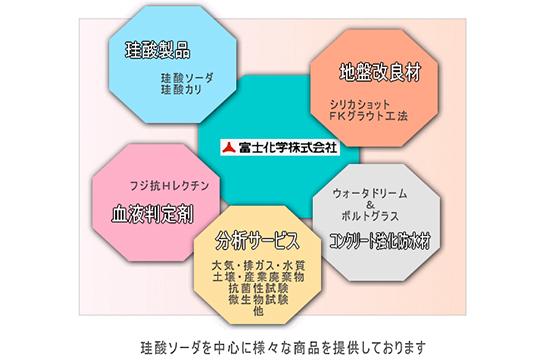 3製品のお勧めポイントをご紹介致します! | ニュース一覧 | 富士化学 ...