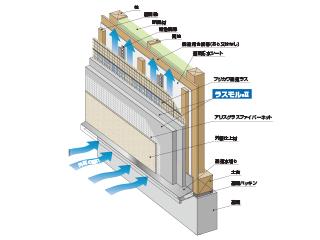 ラスモルⅡノンクラック通気工法