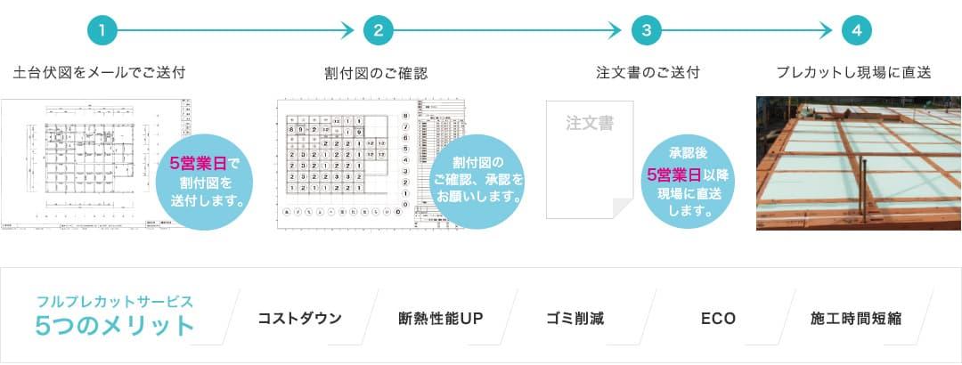 床下機能性断熱材 MSフォーム フルプレカットサービス
