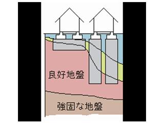 地盤補強工事・工法