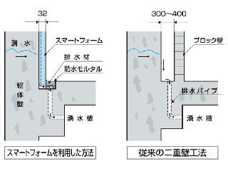 二重壁不要の打込式型<br> 「カナモリ・スマートフォーム」地下壁防水工法