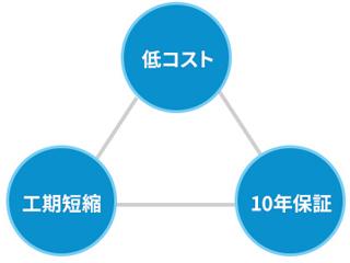 【オーナー様へ】OS-sheets防水システム<NETIS登録製品>
