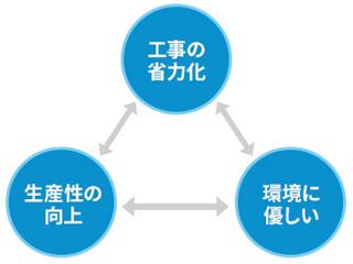【施工業者様へ】OS-sheets防水システム<NETIS登録製品>
