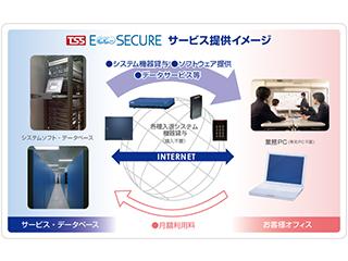 セキュリティシステム<br> 【機器レンタル&運用サポート】
