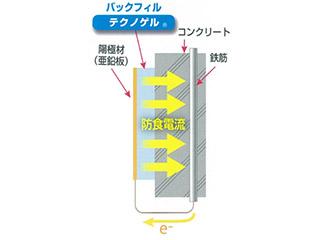 【防錆工法】テクノゲル使用電気防食工法