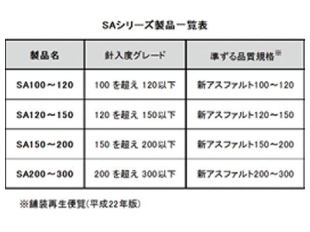 再生加熱アスファルト混合物用バインダー「SAシリーズ」