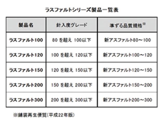 再生加熱アスファルト混合物用バインダー「ラスファルトシリーズ」